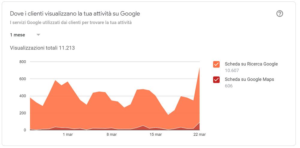 Dove i clienti ti trovano su Google