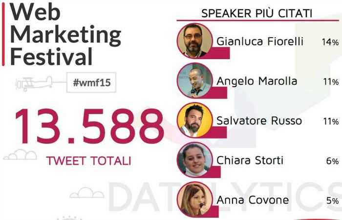 web marketing festival twitter