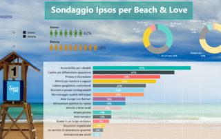 Beach&Love Sondaggio Ipsos