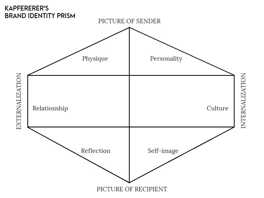 brand identity prism personal branding