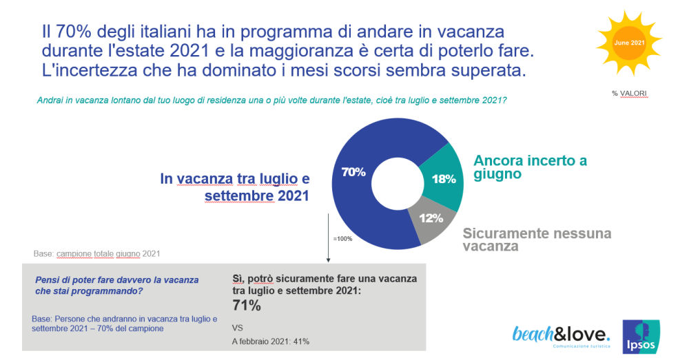 Beach&Love 2021 Ipsos vacanze italiani